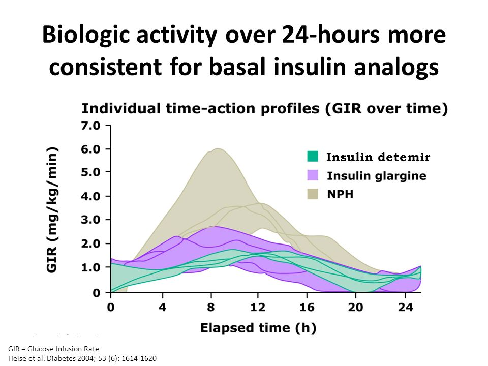 Biologic activity over 24-hours more consistent for basal insulin analogs GIR = Glucose Infusion Rate Heise et al. Diabetes 2004; 53 (6): 1614-1620 In