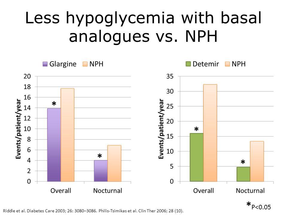 Less hypoglycemia with basal analogues vs. NPH Riddle et al. Diabetes Care 2003; 26: 3080–3086. Philis-Tsimikas et al. Clin Ther 2006; 28 (10). * P<0.