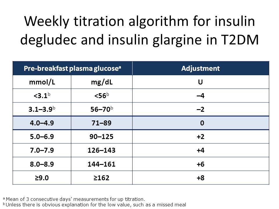 Weekly titration algorithm for insulin degludec and insulin glargine in T2DM Pre-breakfast plasma glucose a Adjustment mmol/Lmg/dLU <3.1 b <56 b –4 3.
