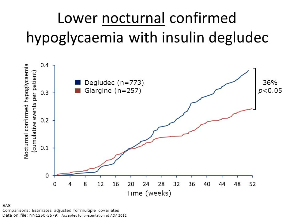 Lower nocturnal confirmed hypoglycaemia with insulin degludec 36% p<0.05 SAS Comparisons: Estimates adjusted for multiple covariates Data on file: NN1