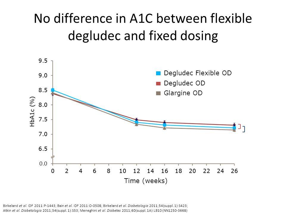 Degludec Flexible OD Degludec OD Glargine OD No difference in A1C between flexible degludec and fixed dosing 0.0 Birkeland et al. IDF 2011:P-1443; Bai