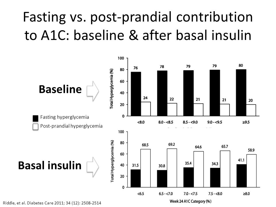 Fasting vs. post-prandial contribution to A1C: baseline & after basal insulin Fasting hyperglycemia Post-prandial hyperglycemia Baseline Basal insulin
