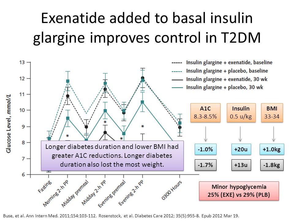 Exenatide added to basal insulin glargine improves control in T2DM Buse, et al. Ann Intern Med. 2011;154:103-112. Rosenstock, et al. Diabetes Care 201