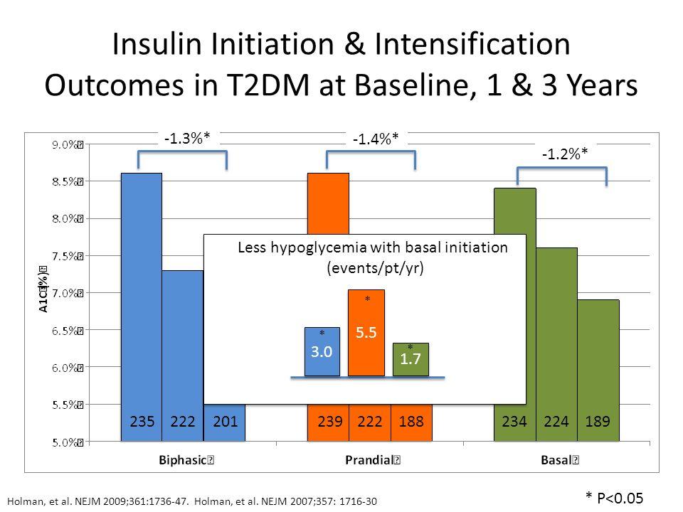 Insulin Initiation & Intensification Outcomes in T2DM at Baseline, 1 & 3 Years Holman, et al. NEJM 2009;361:1736-47. Holman, et al. NEJM 2007;357: 171