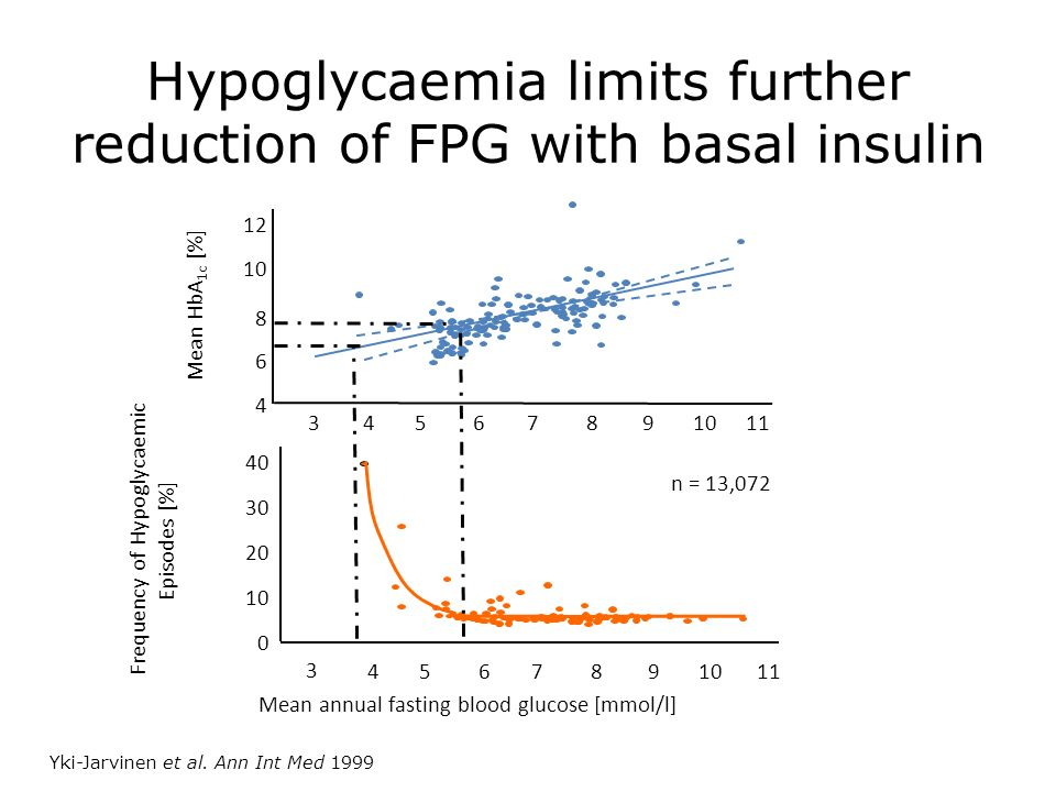 Yki-Jarvinen et al. Ann Int Med 1999 Hypoglycaemia limits further reduction of FPG with basal insulin Mean HbA 1c [%] Mean annual fasting blood glucos