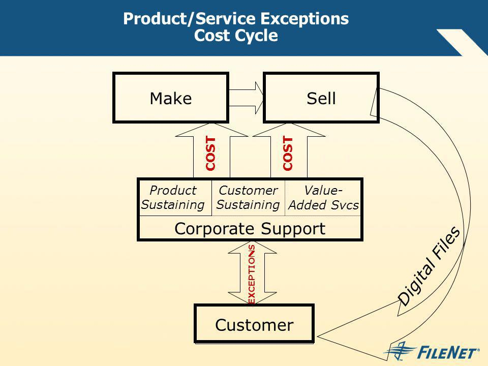 Product/Service Exceptions Cost Cycle Make Product Sustaining Sell Customer Digital Files Value- Added Svcs Customer Sustaining Corporate Support COST EXCEPTIONS