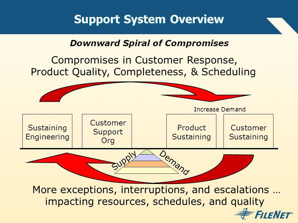 Support System Overview Product Sustaining Customer Sustaining Customer Support Org Sustaining Engineering Compromises in Customer Response, Product Quality, Completeness, & Scheduling Increase Demand More exceptions, interruptions, and escalations … impacting resources, schedules, and quality Downward Spiral of Compromises Supply Demand