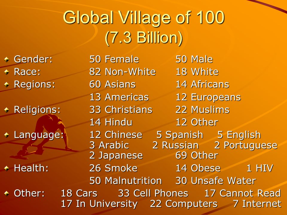 Global Village of 100 (7.3 Billion) Gender:50 Female50 Male Race:82 Non-White18 White Regions:60 Asians14 Africans 13 Americas12 Europeans Religions:33 Christians22 Muslims 14 Hindu12 Other Language:12 Chinese 5 Spanish 5 English 3 Arabic 2 Russian 2 Portuguese 2 Japanese 69 Other Health:26 Smoke14 Obese 1 HIV 50 Malnutrition30 Unsafe Water Other:18 Cars33 Cell Phones17 Cannot Read 17 In University 22 Computers7 Internet