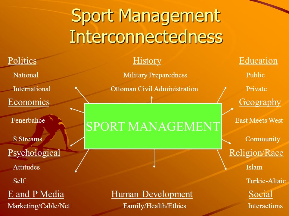 Sport Management Interconnectedness Politics HistoryEducation National Military Preparedness Public International Ottoman Civil Administration Private Economics Geography Fenerbahce East Meets West $ Streams Community Psychological Religion/Race Attitudes Islam Self Turkic-Altaic E and P Media Human Development Social Marketing/Cable/NetFamily/Health/Ethics Interactions SPORT MANAGEMENT