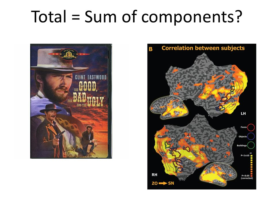 Total = Sum of components