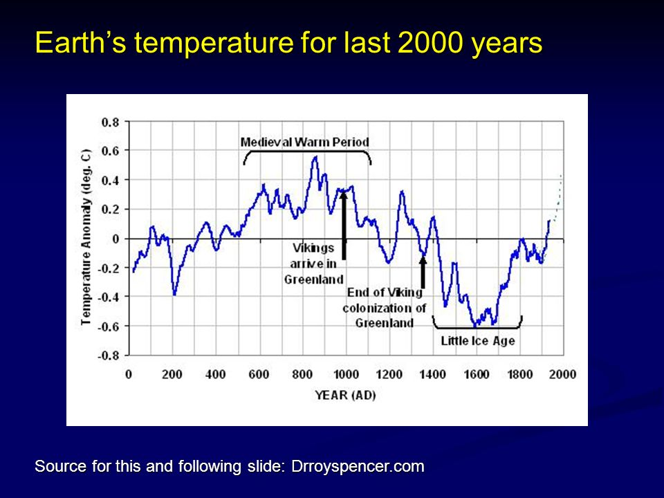 Earths temperature for last 2000 years Source for this and following slide: Drroyspencer.com
