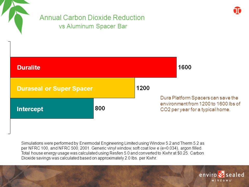 Dura Platform Spacers can save the environment from 1200 to 1600 lbs of CO2 per year for a typical home.