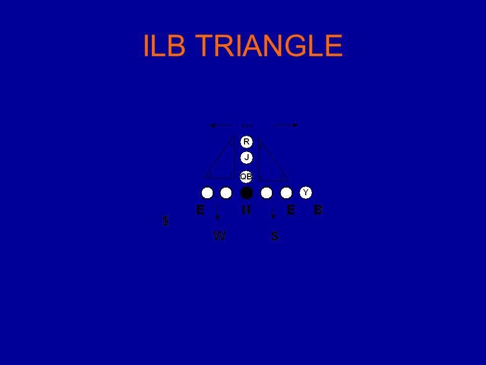 ILB TRIANGLE