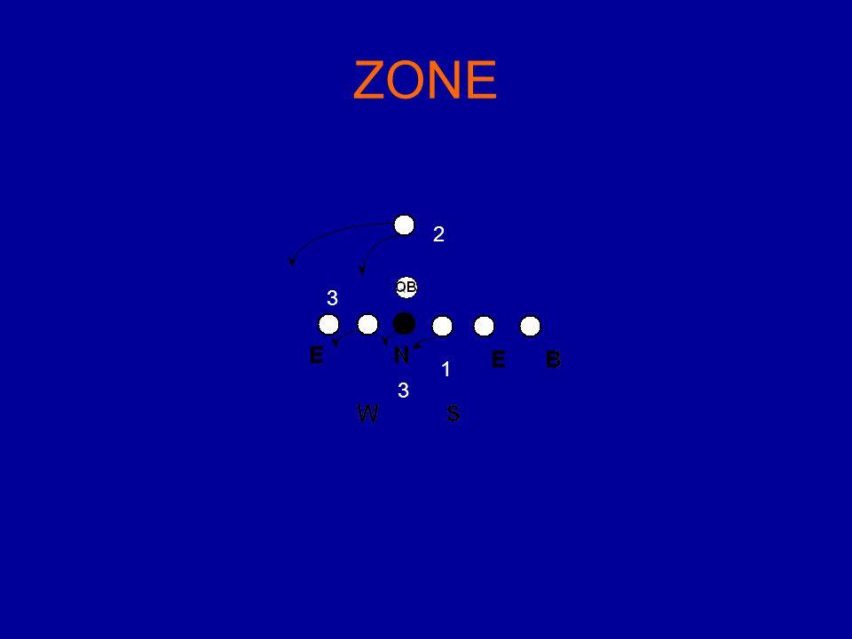 1 2 3 3 ZONE