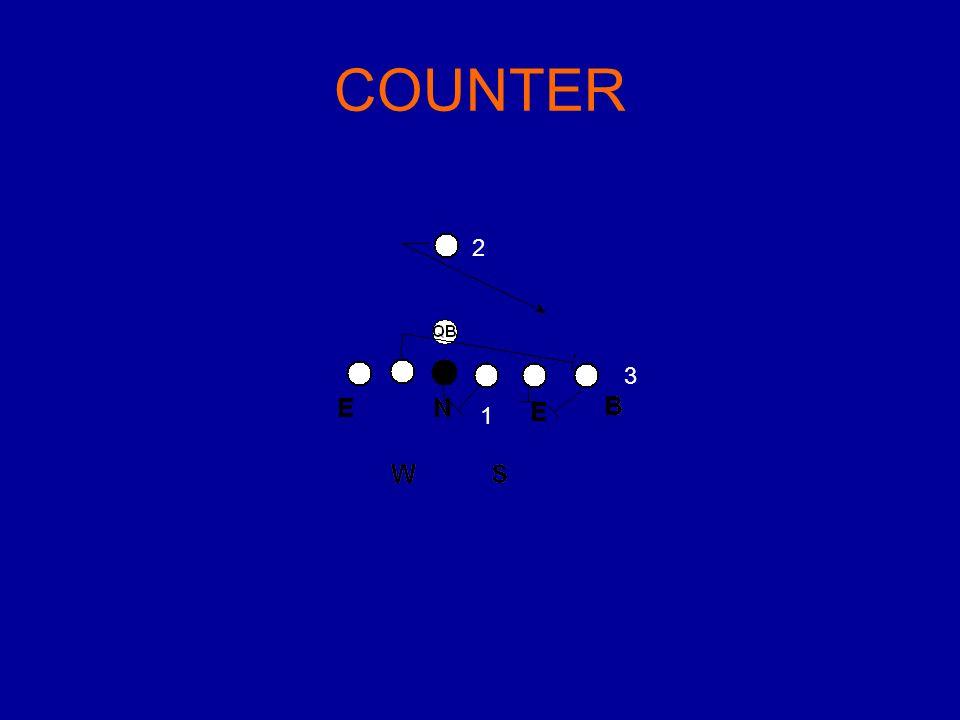 1 2 3 COUNTER