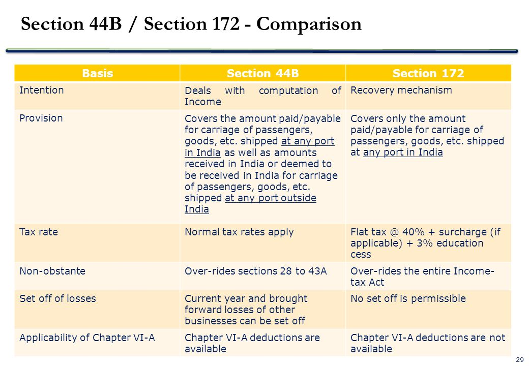 29 Section 44B / Section 172 - Comparison BasisSection 44BSection 172 IntentionDeals with computation of Income Recovery mechanism ProvisionCovers the