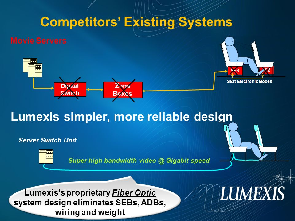 Competitors Existing Systems Movie Servers Lumexiss proprietary Fiber Optic system design eliminates SEBs, ADBs, wiring and weight Lumexis simpler, mo