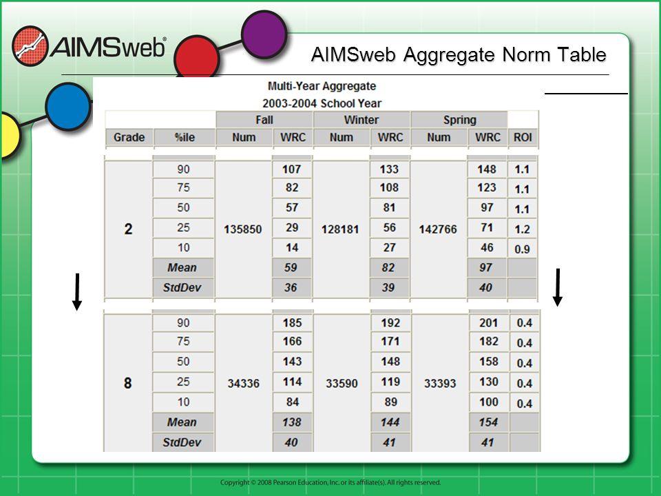 AIMSweb Aggregate Norm Table