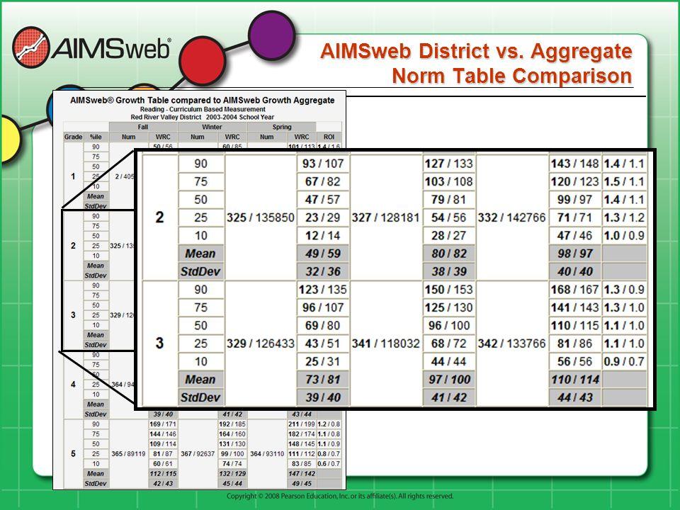 AIMSweb District vs. Aggregate Norm Table Comparison AIMSweb District vs. Aggregate Norm Table Comparison