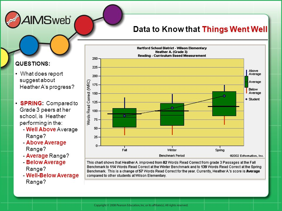 Things Went Well Data to Know that Things Went Well QUESTIONS: What does report suggest about Heather As progress? SPRING SPRING: Compared to Grade 3