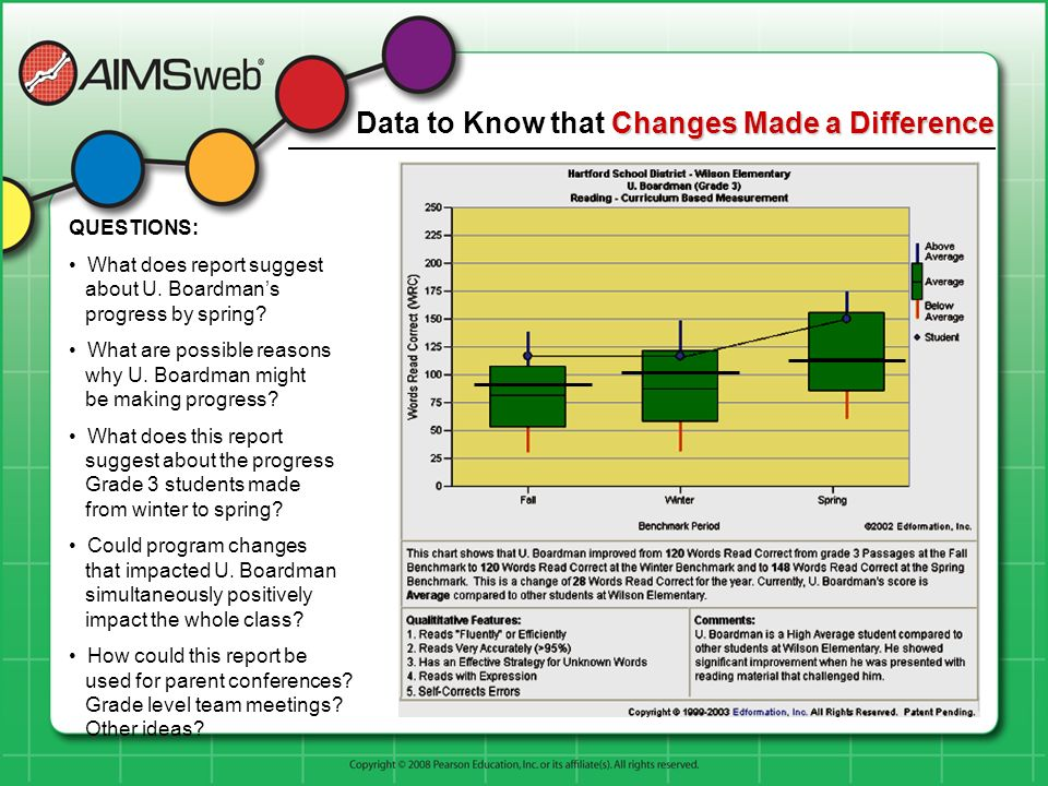 ChangesMade a Difference Data to Know that Changes Made a Difference QUESTIONS: What does report suggest about U. Boardmans progress by spring? What a