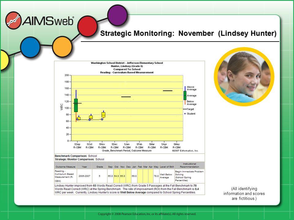 Strategic Monitoring: November (Lindsey Hunter)