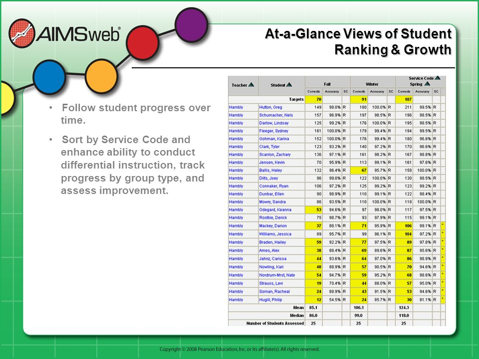 Follow student progress over time. Sort by Service Code and enhance ability to conduct differential instruction, track progress by group type, and ass