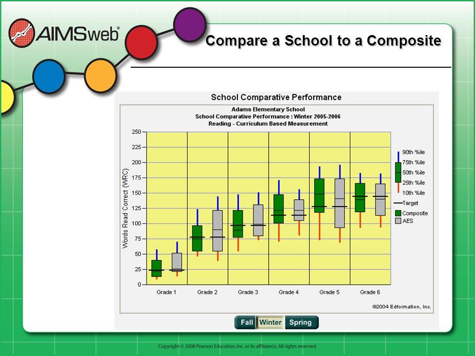 Compare a School to a Composite
