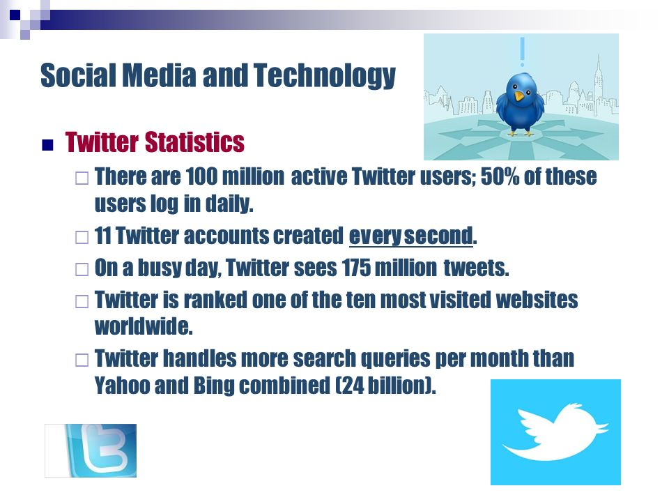 Social Media and Technology Twitter Statistics There are 100 million active Twitter users; 50% of these users log in daily. 11 Twitter accounts create