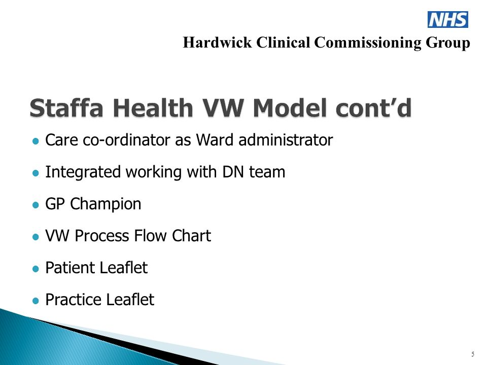 Care co-ordinator as Ward administrator Integrated working with DN team GP Champion VW Process Flow Chart Patient Leaflet Practice Leaflet Hardwick Clinical Commissioning Group 5