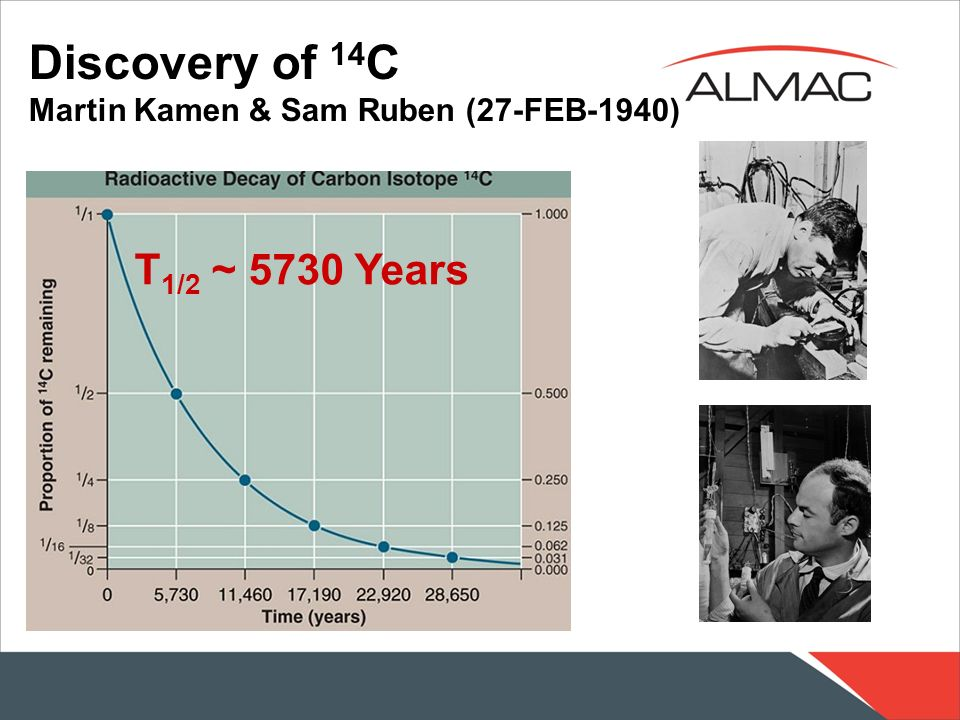 Discovery of 14 C Martin Kamen & Sam Ruben (27-FEB-1940) T 1/2 ~ 5730 Years