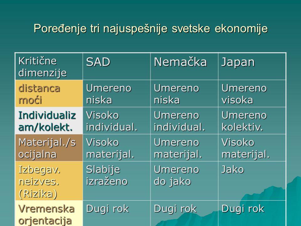 Poređenje tri najuspešnije svetske ekonomije Kritične dimenzije SADNemačkaJapan distanca moći Umereno niska Umereno visoka Individualiz am/kolekt. Vis
