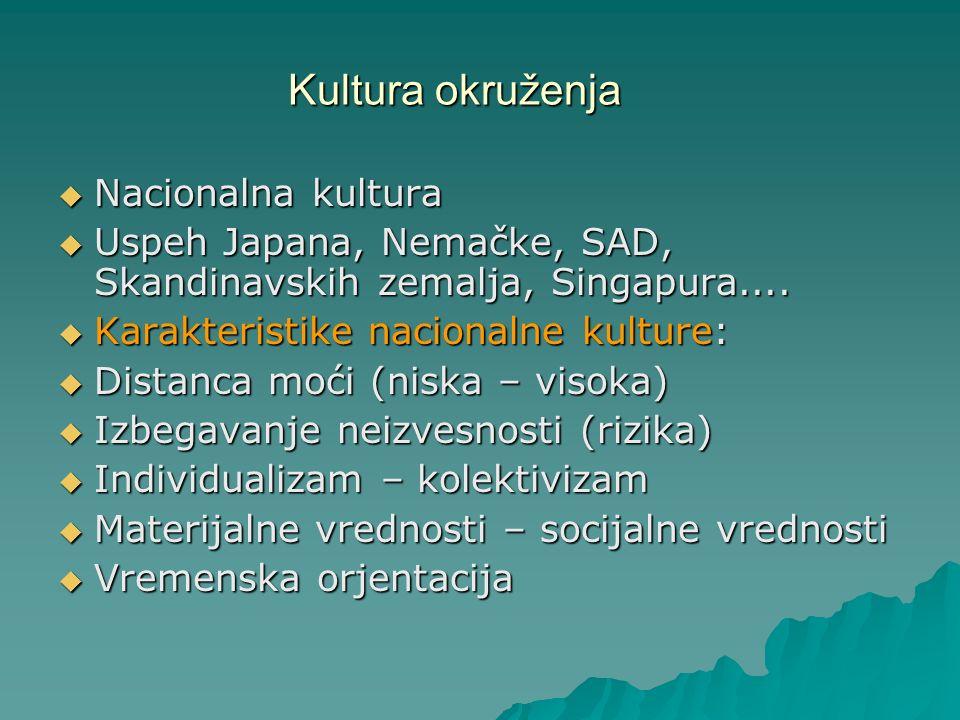 Kultura okruženja Nacionalna kultura Nacionalna kultura Uspeh Japana, Nemačke, SAD, Skandinavskih zemalja, Singapura.... Uspeh Japana, Nemačke, SAD, S