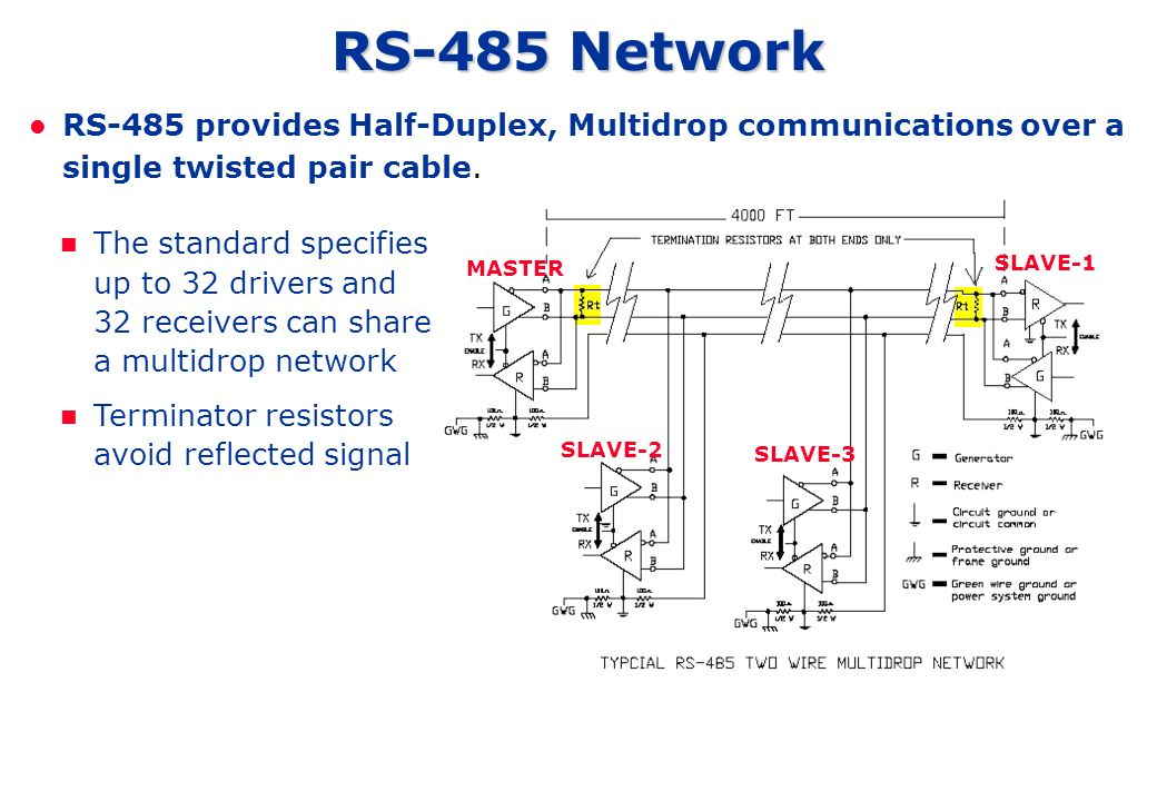 RS-485 Network RS-485 provides Half-Duplex, Multidrop communications over a single twisted pair cable. MASTER SLAVE-1 SLAVE-2 SLAVE-3 The standard spe