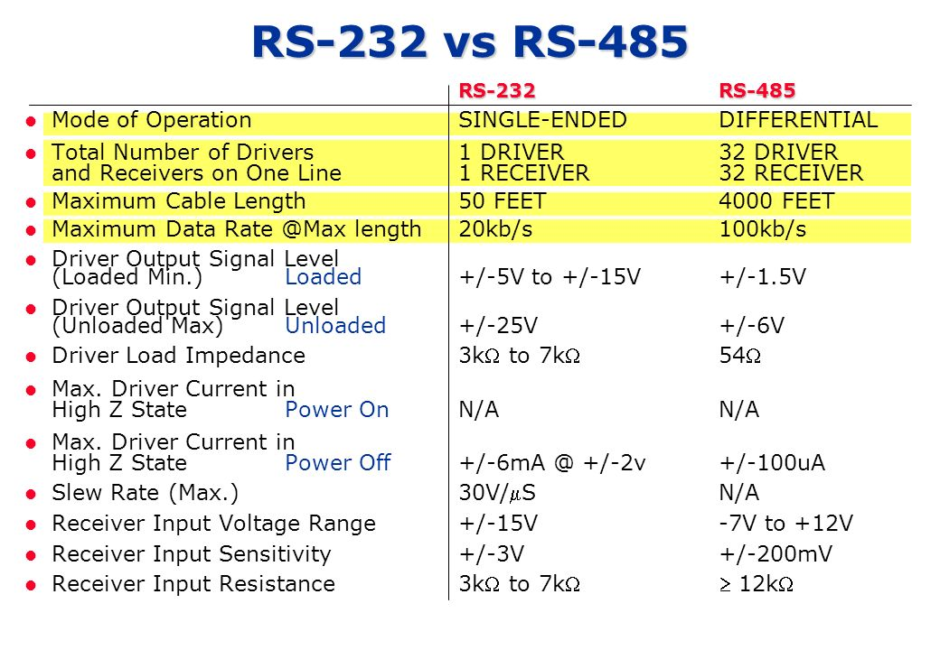 RS-232 vs RS-485 RS-232RS-485 Mode of OperationSINGLE-ENDEDDIFFERENTIAL Total Number of Drivers1 DRIVER32 DRIVER and Receivers on One Line1 RECEIVER32