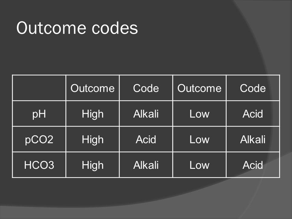 Outcome codes OutcomeCodeOutcomeCode pHHighAlkaliLowAcid pCO2HighAcidLowAlkali HCO3HighAlkaliLowAcid