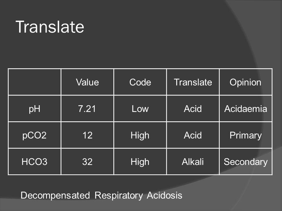 Translate ValueCodeTranslateOpinion pH7.21LowAcidAcidaemia pCO212HighAcidPrimary HCO332HighAlkaliSecondary Decompensated Respiratory Acidosis