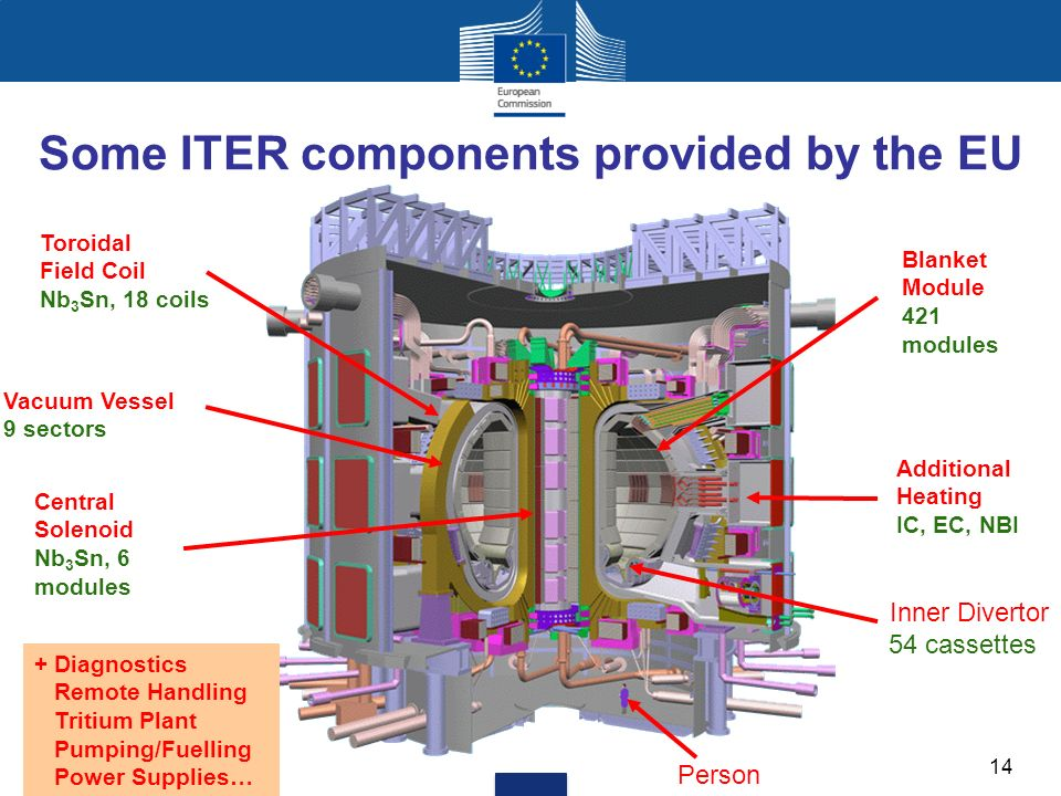 Toroidal Field Coil Nb 3 Sn, 18 coils Central Solenoid Nb 3 Sn, 6 modules Blanket Module 421 modules Vacuum Vessel 9 sectors Additional Heating IC, EC, NBI Inner Divertor 54 cassettes + Diagnostics Remote Handling Tritium Plant Pumping/Fuelling Power Supplies… Person Some ITER components provided by the EU 14