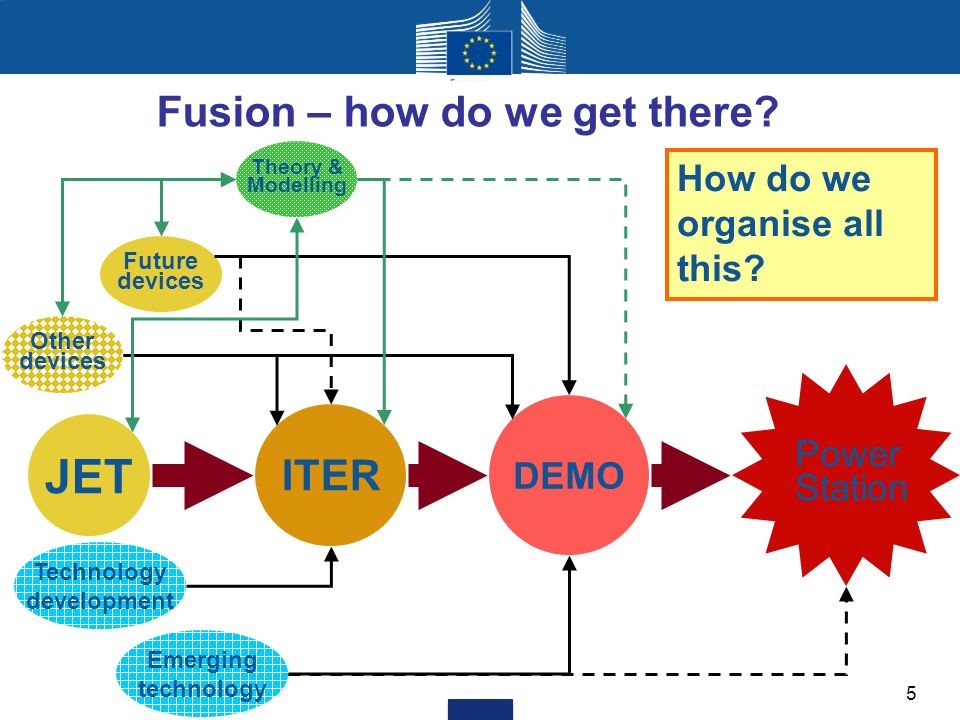 Fusion – how do we get there.