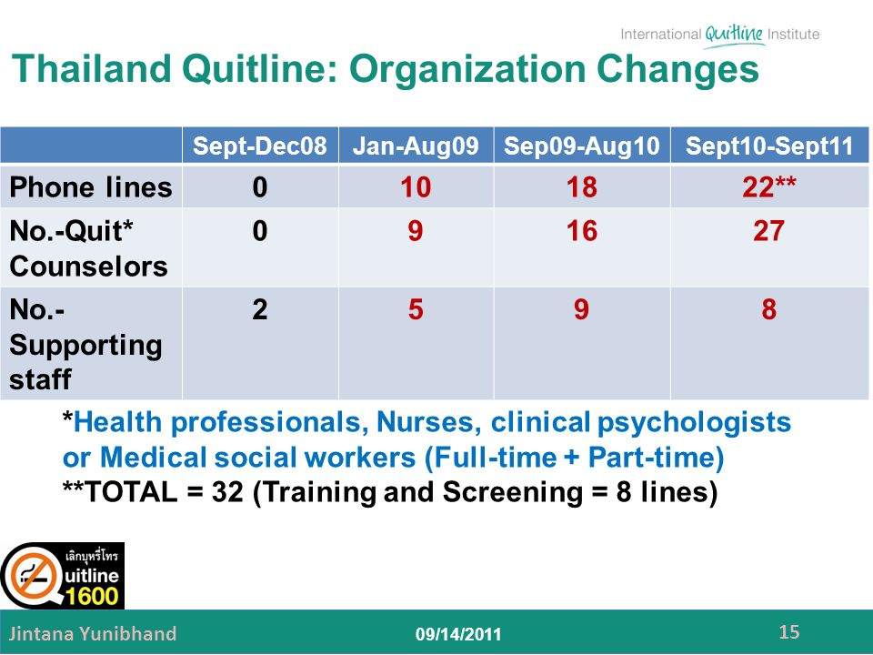 Thailand Quitline: Organization Changes Jintana Yunibhand 15 Sept-Dec08Jan-Aug09Sep09-Aug10Sept10-Sept11 Phone lines0101822** No.-Quit* Counselors 091627 No.- Supporting staff 2598 *Health professionals, Nurses, clinical psychologists or Medical social workers (Full-time + Part-time) **TOTAL = 32 (Training and Screening = 8 lines)