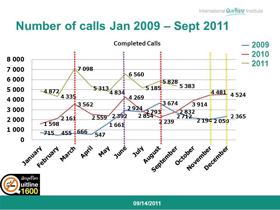 09/14/2011 Number of calls Jan 2009 – Sept 2011 2009 2010 2011