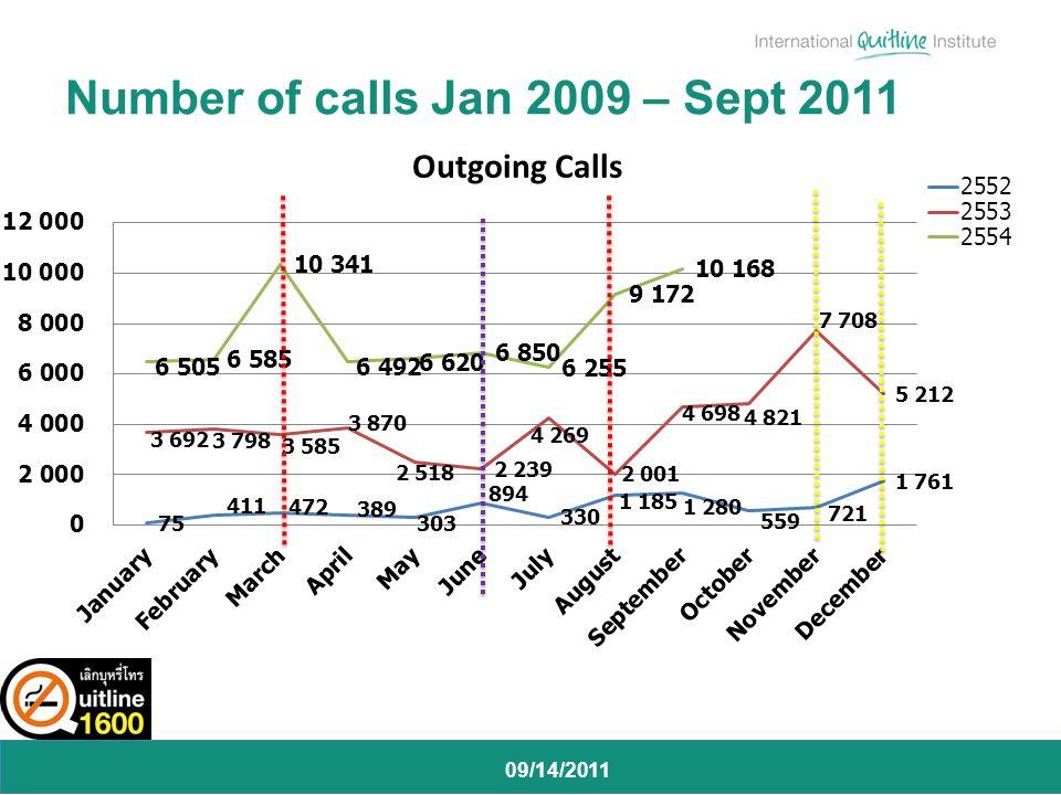 09/14/2011 Number of calls Jan 2009 – Sept 2011