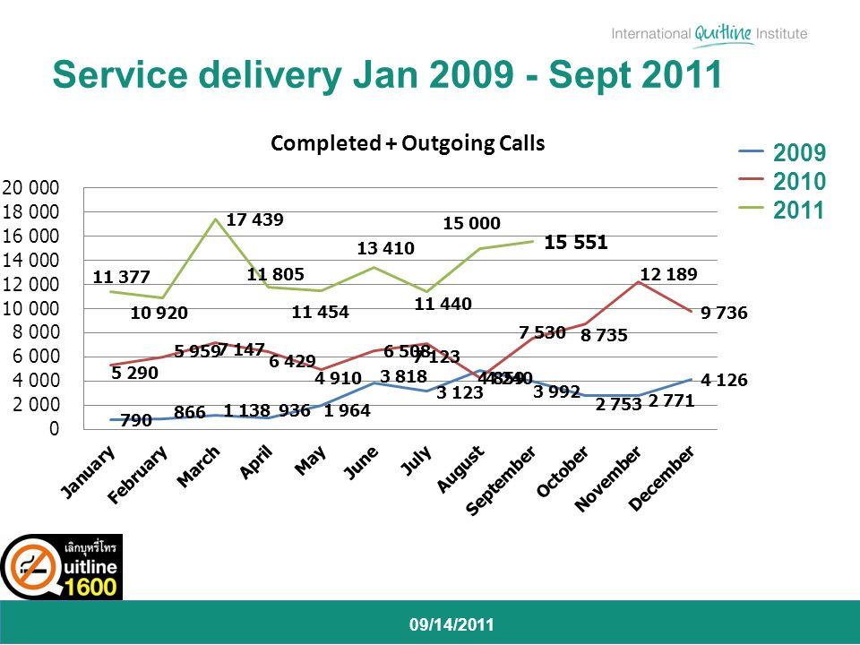 09/14/2011 Service delivery Jan 2009 - Sept 2011 2009 2010 2011
