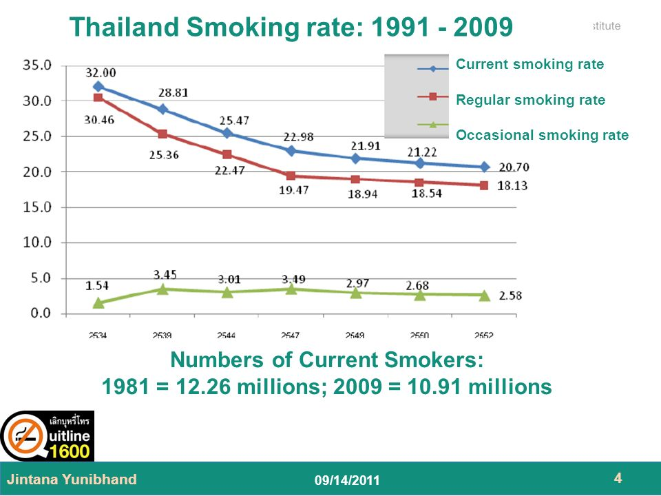 09/14/2011 Jintana Yunibhand 5 Thailand Smoking rate: 1991 - 2009 Male adolescents age 15 and over Female adolescents age 15 and over Numbers of Male Current Smokers: 1981 = 11.30 m.; 2009 = 10.36 m.