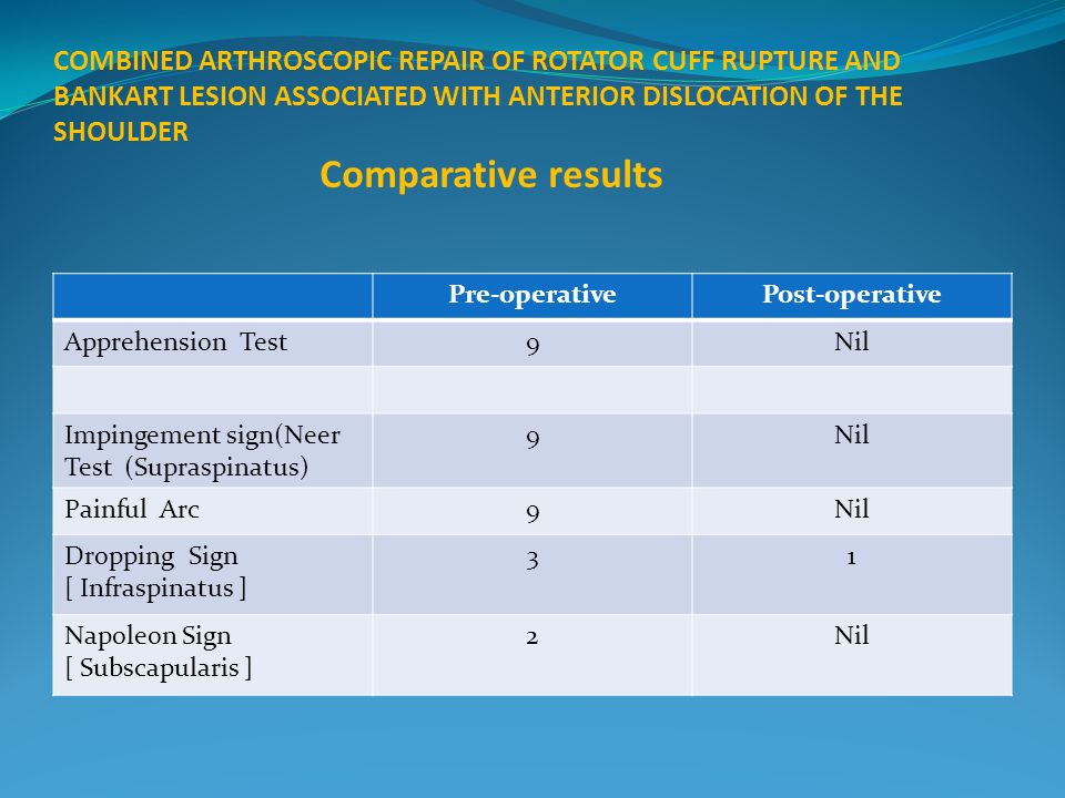 COMBINED ARTHROSCOPIC REPAIR OF ROTATOR CUFF RUPTURE AND BANKART LESION ASSOCIATED WITH ANTERIOR DISLOCATION OF THE SHOULDER Comparative results Pre-o
