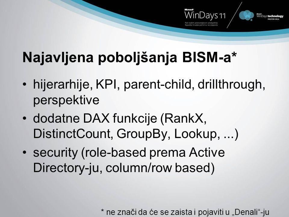 Najavljena poboljšanja BISM-a* hijerarhije, KPI, parent-child, drillthrough, perspektive dodatne DAX funkcije (RankX, DistinctCount, GroupBy, Lookup,.