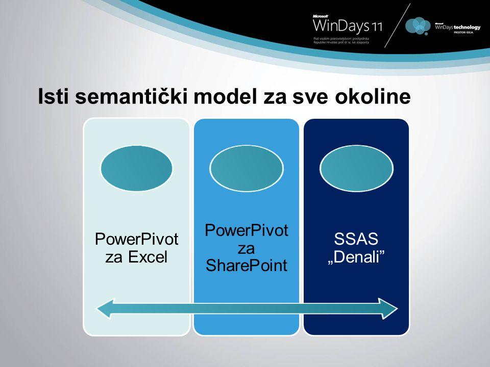 Isti semantički model za sve okoline
