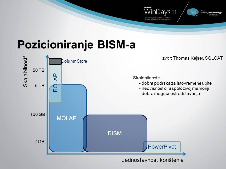 Pozicioniranje BISM-a MOLAP PowerPivot BISM Skalabilnost* Jednostavnost korištenja 2 GB 100 GB 5 TB izvor: Thomas Kejser, SQLCAT ROLAP 50 TB ColumnSto