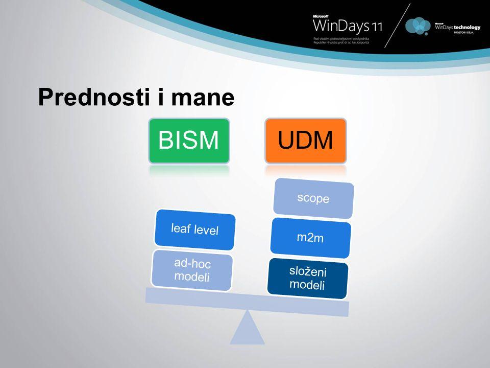Prednosti i mane složeni modeli m2m scope ad-hoc modeli leaf level
