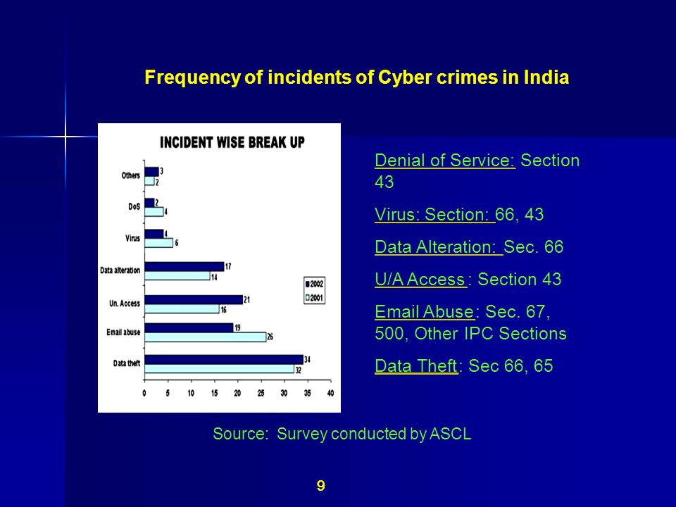 Frequency of incidents of Cyber crimes in India Source: Survey conducted by ASCL Denial of Service:Section 43 Virus: Section:66, 43 Data Alteration:Se